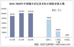 2020年中国城乡居民基本医疗保险参保人数、基金收支结余及各级医疗机构住院费用支付比例
