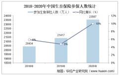 2020年中国生育保险参保人数、享受各项生育保险待遇人次及生育保险人均生育待遇支出