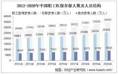 2020年中国职工基本医疗保险参保人数、基金收支结余、个人账户收支结余及各级医疗机构住院费用支付比例