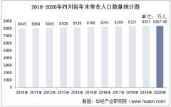 2010-2020年四川省人口数量、人口性别构成及人口受教育程度统计分析