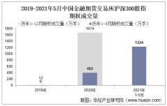 2021年5月中国金融期货交易所沪深300股指期权成交量、成交金额及成交均价统计