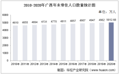 2010-2020年广西人口数量、人口年龄构成及城乡人口结构统计分析