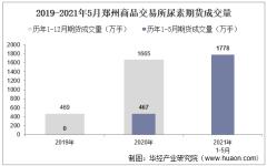 2021年5月郑州商品交易所尿素期货成交量、成交金额及成交均价统计