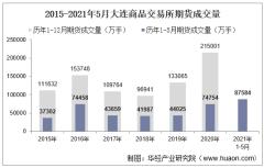 2021年5月大连商品交易所期货成交量、成交金额及成交金额占比统计