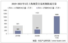 2021年5月上海期货交易所期权成交量、成交金额及成交金额占比统计
