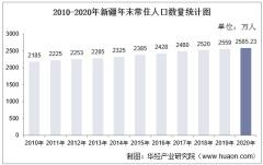 2010-2020年新疆人口数量、人口年龄构成及城乡人口结构统计分析