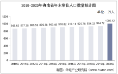 2010-2020年海南省人口数量、人口性别构成及人口受教育程度统计分析