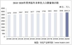 2010-2020年贵州省人口数量、人口性别构成及人口受教育程度统计分析
