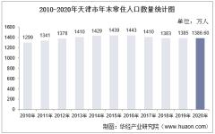 2010-2020年天津市人口数量、人口年龄构成及城乡人口结构统计分析