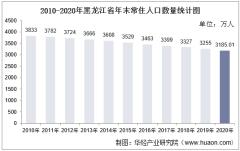2010-2020年黑龙江省人口数量、人口性别构成及人口受教育程度统计分析