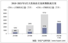 2021年5月大连商品交易所期权成交量、成交金额及成交金额占比统计
