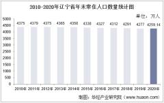 2010-2020年辽宁省人口数量、人口性别构成及人口受教育程度统计分析