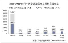2021年5月中国金融期货交易所期货成交量、成交金额及成交金额占比统计