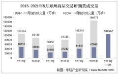 2021年5月郑州商品交易所期货成交量、成交金额及成交金额占比统计