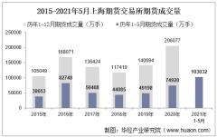 2021年5月上海期货交易所期货成交量、成交金额及成交金额占比统计