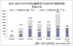 2021年5月中国金融期货交易所10年期国债期货成交量、成交金额及成交均价统计