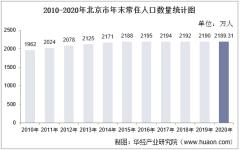 2010-2020年北京市人口数量、人口年龄构成及城乡人口结构统计分析
