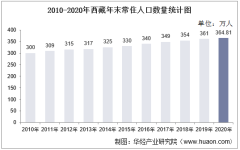 2010-2020年西藏人口数量、人口年龄构成及城乡人口结构统计分析