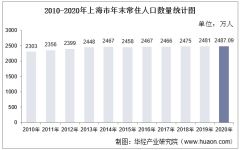 2010-2020年上海市人口数量、人口年龄构成及城乡人口结构统计分析