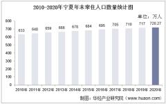 2010-2020年宁夏人口数量、人口年龄构成及城乡人口结构统计分析
