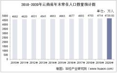 2010-2020年云南省人口数量、人口性别构成及人口受教育程度统计分析