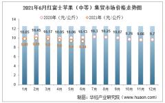 2021年6月红富士苹果(中等)集贸市场价格走势及增速分析