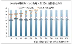 2021年6月鲢鱼(1-2公斤)集贸市场价格走势及增速分析