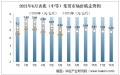 2021年6月香蕉(中等)集贸市场价格走势及增速分析