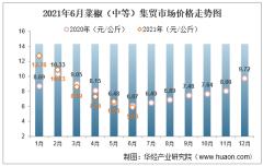 2021年6月菜椒(中等)集贸市场价格走势及增速分析