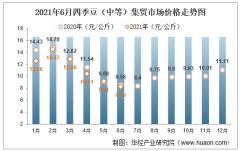 2021年6月四季豆(中等)集贸市场价格走势及增速分析