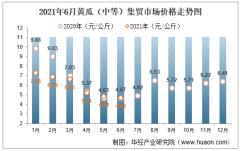 2021年6月黄瓜(中等)集贸市场价格走势及增速分析