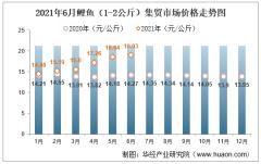 2021年6月鲤鱼(1-2公斤)集贸市场价格走势及增速分析