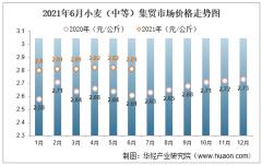2021年6月小麦(中等)集贸市场价格走势及增速分析