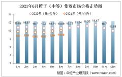 2021年6月橙子(中等)集贸市场价格走势及增速分析