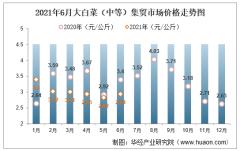 2021年6月大白菜(中等)集贸市场价格走势及增速分析