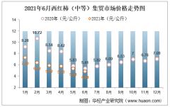 2021年6月西红柿(中等)集贸市场价格走势及增速分析