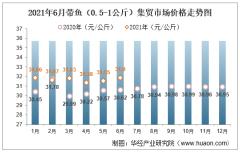 2021年6月带鱼(0.5-1公斤)集贸市场价格走势及增速分析