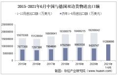 2021年6月中国与德国双边贸易额与贸易差额统计