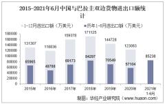 2021年6月中国与巴拉圭双边贸易额与贸易差额统计
