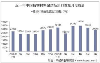 2021年6月中国植物材料编结品出口数量、出口金额及出口均价统计