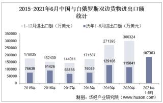 2021年6月中国与白俄罗斯双边贸易额与贸易差额统计