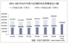 2021年6月中国与比利时双边贸易额与贸易差额统计