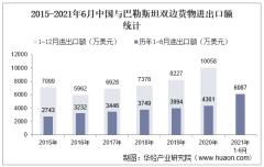 2021年6月中国与巴勒斯坦双边贸易额与贸易差额统计