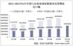 2021年6月中国与东南亚国家联盟双边贸易额与贸易差额统计