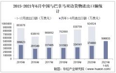 2021年6月中国与巴拿马双边贸易额与贸易差额统计