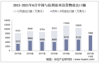 2021年6月中国与伯利兹双边贸易额与贸易差额统计