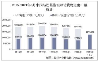 2021年6月中国与巴基斯坦双边贸易额与贸易差额统计