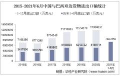 2021年6月中国与巴西双边贸易额与贸易差额统计