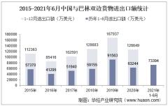 2021年6月中国与巴林双边贸易额与贸易差额统计