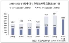 2021年6月中国与布隆迪双边贸易额与贸易差额统计